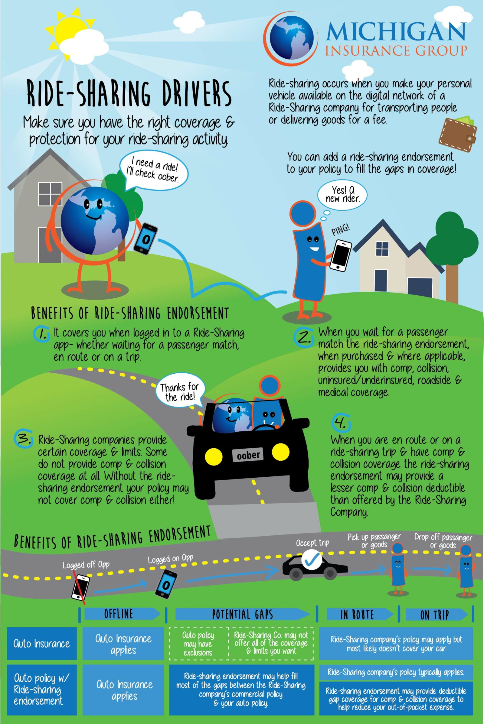 ride-sharing infographic, info about ride-sharing, am i insured for ride-sharing